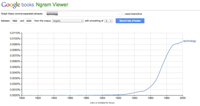 Google_Ngram technology